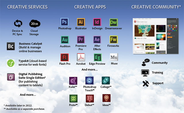 Creative Cloud 2